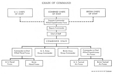 The Chain of Command for the Allied Expeditionary Force in WW2, 1944